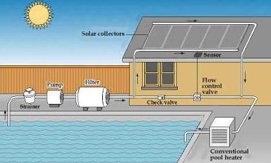 Güneş Enerjisiyle Havuz Suyu Isıtma